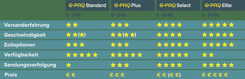 DE e-PAQ € Comparison Chart October 2020